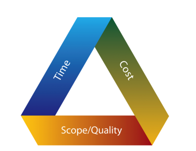 the triple constraint of project management essay The triple constraint (also known as the project management triangle) is a classical topic in the project management discipline, but let's see how it is really applied in the real project management world: your business sponsor comes to you - the project manager - and says hey i saw your.