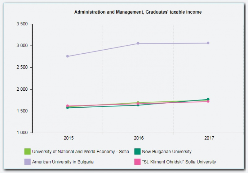 AUBG Business Administration graduates have the highest income in Bulgaria. Source: rsvu.mon.bg